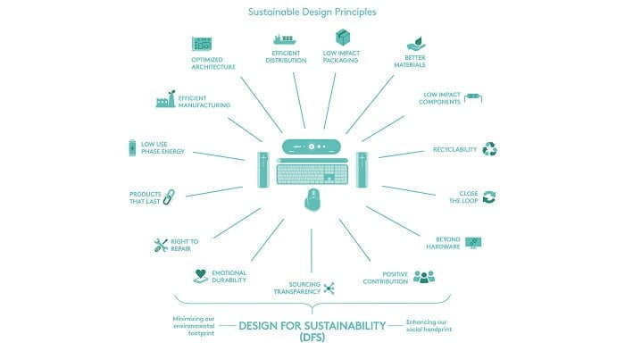 Logitech Sustainable Design Principle