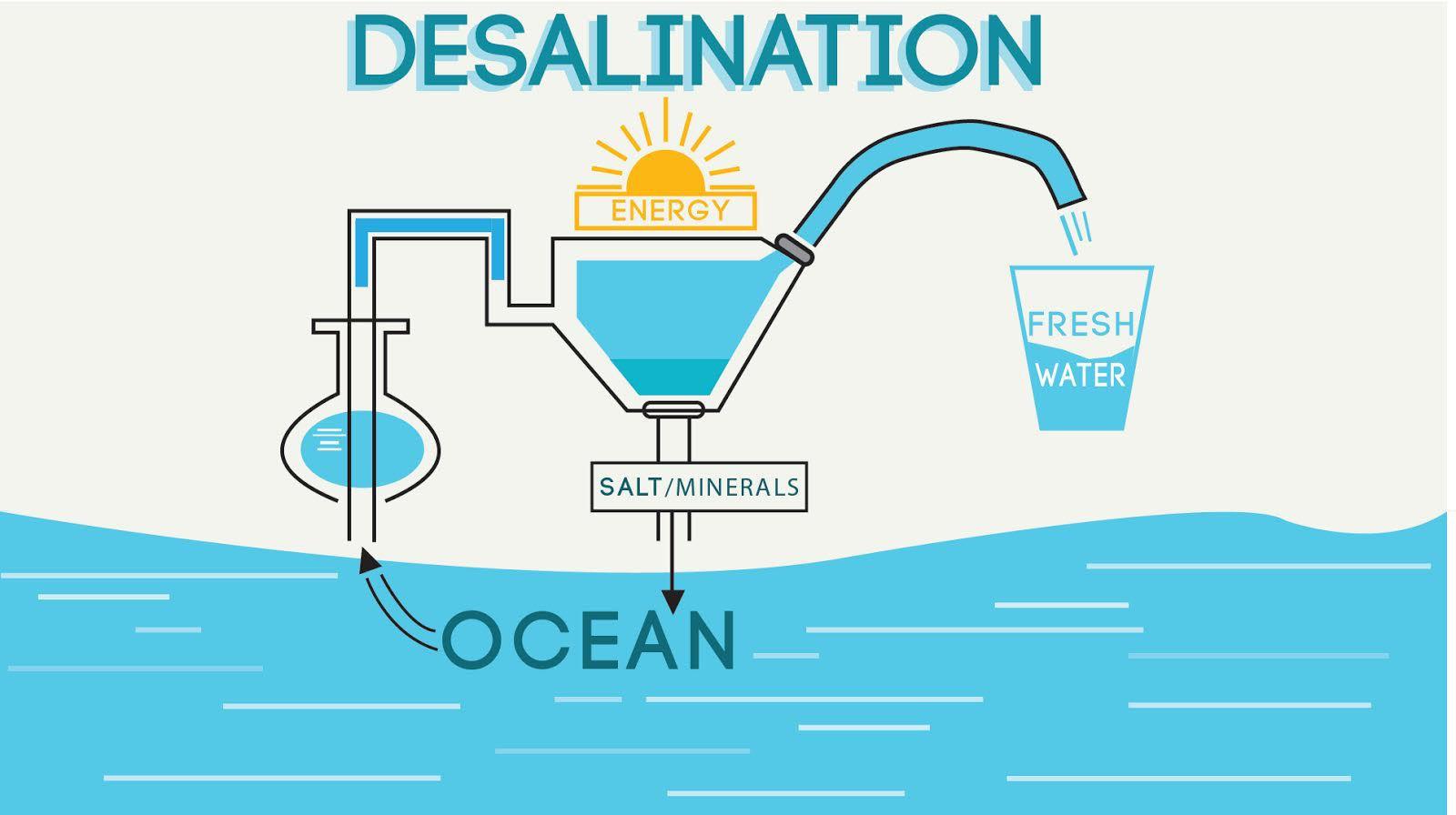ilustrasi desalinasi